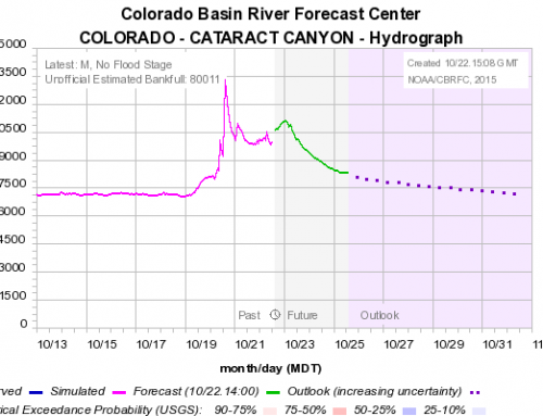 Colorado River Doubles In Flow Overnight