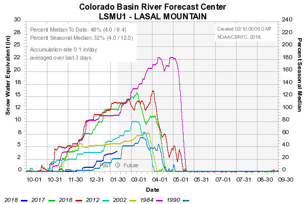 Colorado Basin River FOreast Center Graph